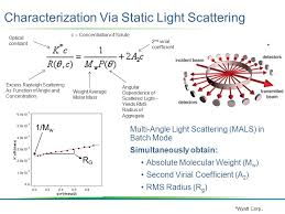multi angle light scattering quantifying adsorption of surfactants and polyelectrolyte complexes