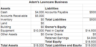 Opening Day Balance Sheet Template How To Create A Projected Balance Sheet For A Startup Projectionhub