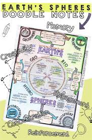 kate u0027s science classroom cafe visual learning doodle notes and