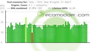 2001 jeep fuel economy 2001 jeep wrangler tj sport gas mileage jeep ecomodder com