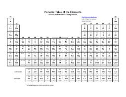 Peroodic Table Science Genius U2013 Periodic Table Genius