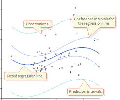 polynomial regression analyse it