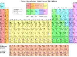 Solid Liquid Gas Periodic Table List Of Periodic Table Elements Sorted By Atomic Number