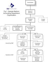 accounting department organization chart what it is u0026 why you