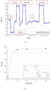 sensors free full text fiber optic thermo hygrometers for soil