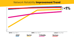 lte plus network sprint small business