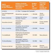 risques professionnels bureau outils evaluation risques professionnels