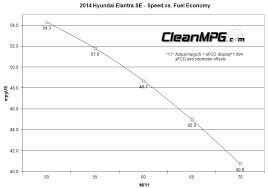 2014 hyundai accent fuel economy steady state speed vs fuel economy results page 3 cleanmpg