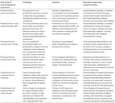 full text interprofessional team management in pediatric critical