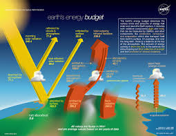 Energy Flow In Plants Concept Map Earth U0027s Energy Budget Wikipedia