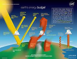 earth u0027s energy budget wikipedia