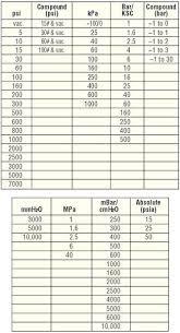 ashcroft 2089 process pressure gauges type pressure absolute
