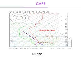 si e social lcl cirrus anvil cumulonimbus t skewed lcl lifting condensation level