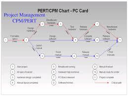 Pert Chart Template Excel 8 Best Images Of Pert Cpm Chart Pert Chart Exle Cpm Pert
