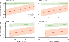 nodal stage migration and prognosis in cancer a systematic