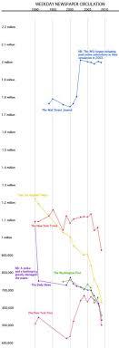 audit bureau of circulation usa charting us newspapers decline media the guardian