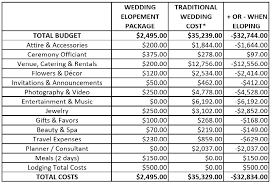 wedding expenses will high wedding costs make you elope