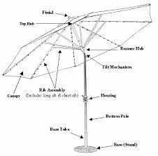 Southern Patio Umbrella Replacement Parts Patio Shades As Home Depot Patio Furniture And Luxury Patio