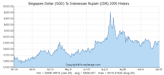 Usd To Idr Rupiah Vs Usd Chart Forex Terms Of Service