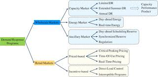 enchanting residential electrical meter wiring diagram images
