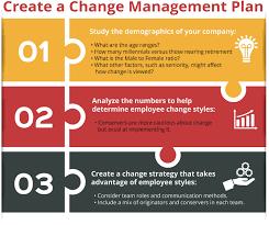 Change Management Plan Template Excel Change Management Plan Image Titled Write A Change Management