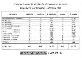 chambre des metier rouen jeunes actualités des cfa tableau resultats examens 2013