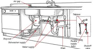 Air Gap Kitchen Sink by Installing Kitchen Sink Drain Stunning Kitchen Sink Drain