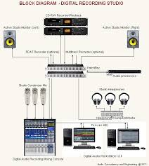 acoustic audio consultant u0026 engineers ace procedures to setup