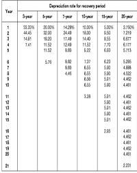 Depreciation Tables Garuda Aace 2015 The Writings On This Blog Are Contributed By