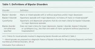 bipolar disorders a review american family physician