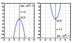 sparknotes polynomial functions quadratic functions