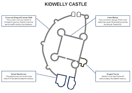 kidwelly castle south west wales castles forts and battles