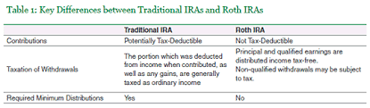 Ira Rmd Table Is A Roth Ira Conversion Right For You Research Library