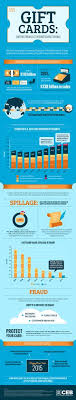 how much are gift cards infographic how we spend our gift cards news infographic and we