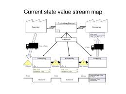 Value Stream Mapping Value Stream Maps Vsm Diagram Design Elements Value Stream