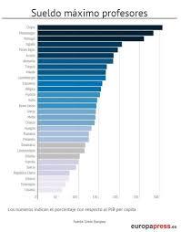 sueldos de maestras de primaria aos 2016 en qué país los profesores están mejor pagados y otras respuestas