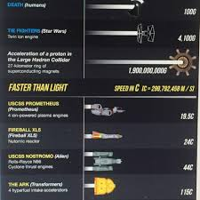 How Fast Is Light Never Heard Of The Millennium Falcon Star Wars Amino