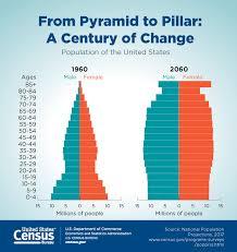 us censu bureau u s census bureau reports projected to outnumber