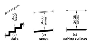 Handrail Requirements Osha Handrails Guide To Stair Handrailing Codes Construction U0026 Inspection
