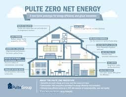 pulte zero net energy home prototype pulte homes newsroom
