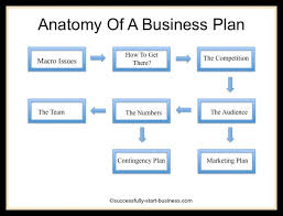 e commerce start up business plan sample executive