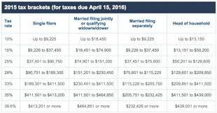 1040a Tax Table Irs Gov Tax Table Brokeasshome Com
