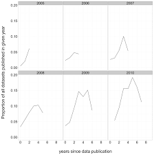 What Is The Square Root Of 1000 by Data Reuse And The Open Data Citation Advantage Peerj