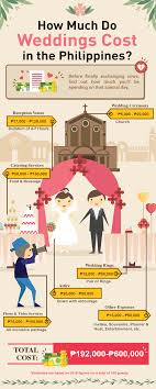 wedding costs how much does a wedding cost in the philippines for 2016