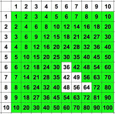 How To Learn Times Tables Times Number And Learning