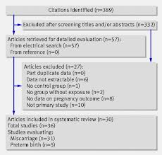 association between thyroid autoantibodies and miscarriage and