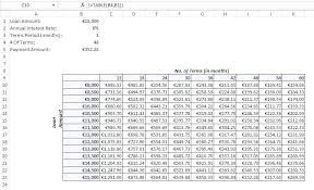 two way data table excel excel create data table two way table in excel create data table in
