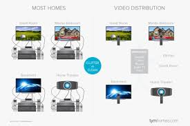 how to prewire video distribution tym smart homes salt lake city