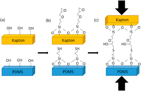 irreversible bonding of polyimide and polydimethylsiloxane pdms