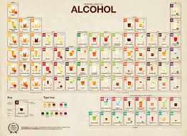 Beer Periodic Table Periodic Table Beer Periodic Tables